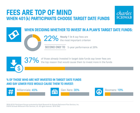 INFOGRAPHIC: Fees are top of mind when choosing target date funds (Courtesy of Schwab)