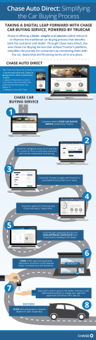 Chase Auto Direct provides the first end-to-end car-buying service. (Graphic: Business Wire)