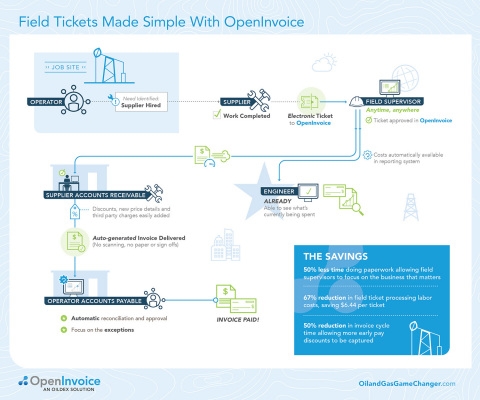Field Tickets Made Simple with OpenInvoice (Graphic: Business Wire)