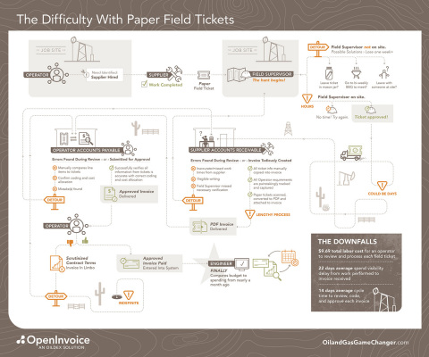The Difficulty with Paper Field Tickets (Graphic: Business Wire)