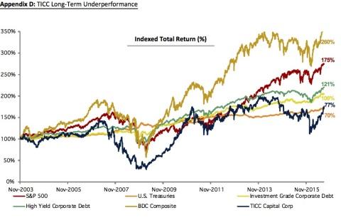 Appendix D - TICC Long-Term Underperformance (Graphic: Business Wire)