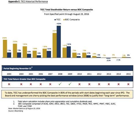 Appendix E - TICC Historical Performance (Graphic: Business Wire)