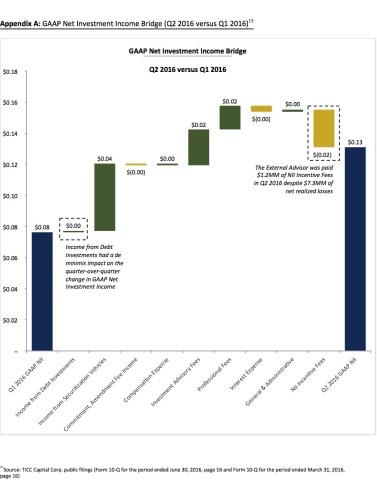 Appendix A - GAAP Net Investment Income Bridge (Q2 2016 versus Q1 2016)(Graphic: Business Wire)