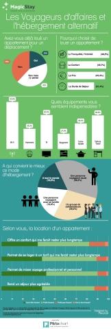 Infographie - Les voyageurs d'affaires et l'hébergement alternatif (Photo: MagicStay)