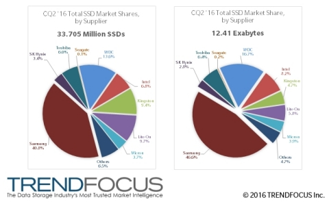 CQ2 '16 SSD Marketshres, by Units (M) and Exabytes (Photo: Business Wire)