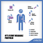 OT presenta Flybuy, la gamma completa di opzioni indossabili per pagamenti mobili e sicuri