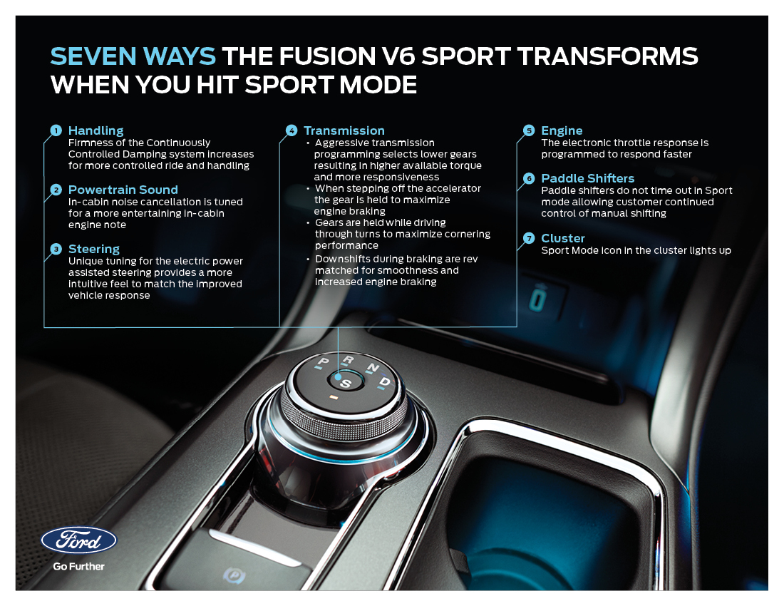 Seven Ways in Which Ford Fusion V6 Sport Transforms When You ...