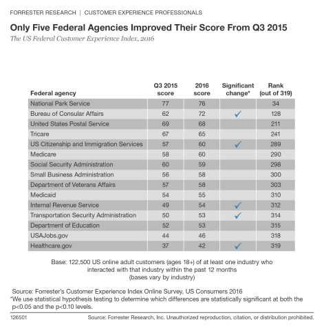 According to Forrester's CX Index, only five federal agencies improved their scores from Q3 2015.