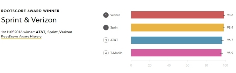 Sprint Network #1 for Call Performance in Cincinnati (Graphic: Business Wire)