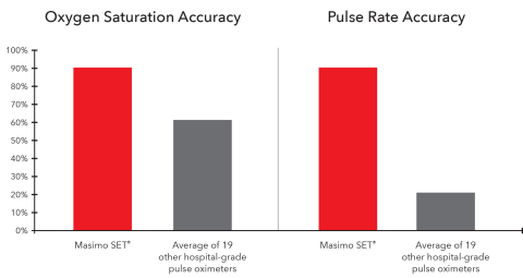 Masimo SET Accuracy Compared to That of 19 Other Hospital-Grade Pulse Oximeters (Graphic: Business Wire)