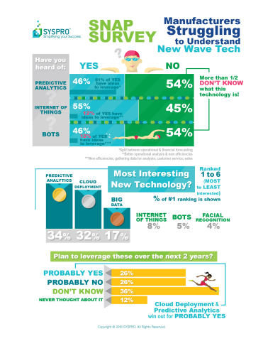 Correlating Infographic with Survey Results (Graphic: Business Wire)