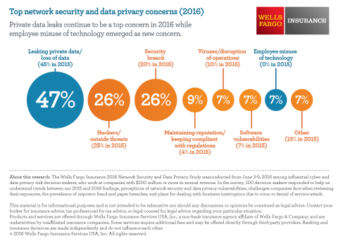 Top Eight Network Security and Data Privacy Concerns (Graphic: Business Wire)