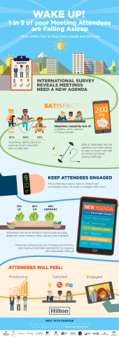 Hilton's recent global survey reveals meetings need a new agenda (Graphic: Business Wire)