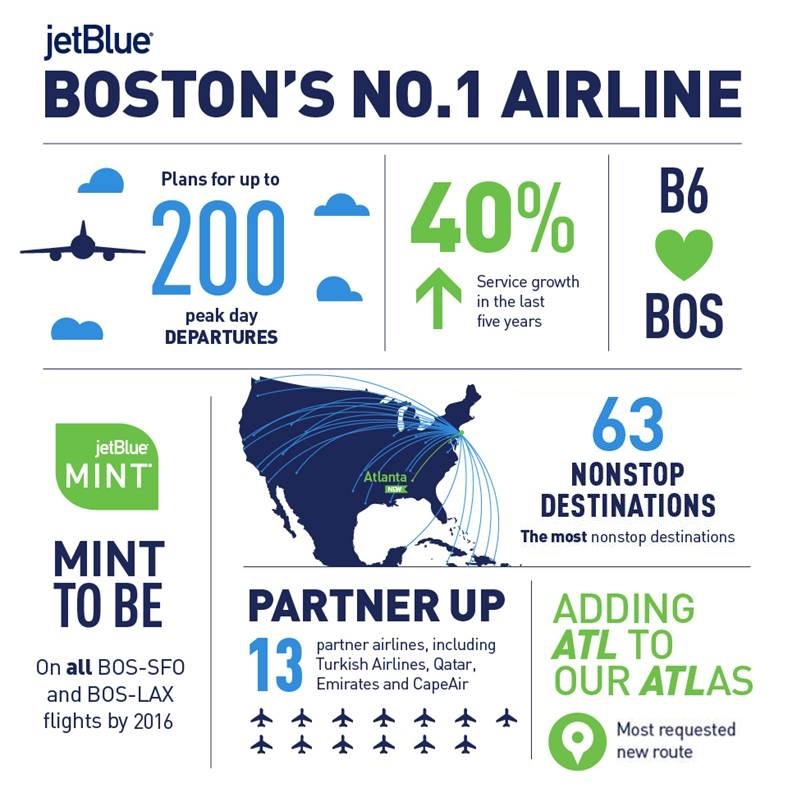 JetBlue, Boston\'s Largest Airline, Ramps Up Plan for 200 Peak Day ...