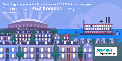 Technology upgrades are projected to save LSED 6,219,939 kWh/year, which is enough to power 462 home ...