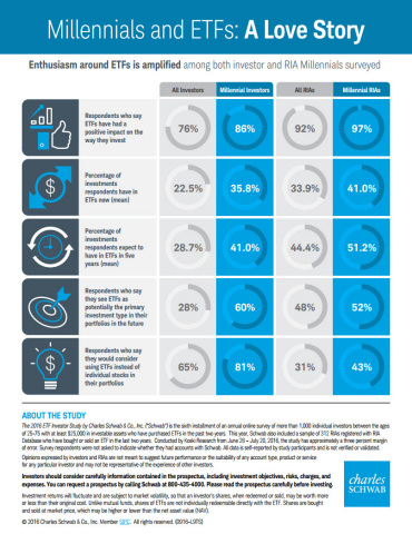 INFOGRAPHIC: Millennials and ETFs: A Love Story (Courtesy of Schwab)