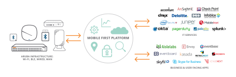 HPE Aruba's new Mobile First Platform accelerates the integration and innovation of mobile and IoT at the speed of the developer ecosystem, rather than the pace of a single vendor.