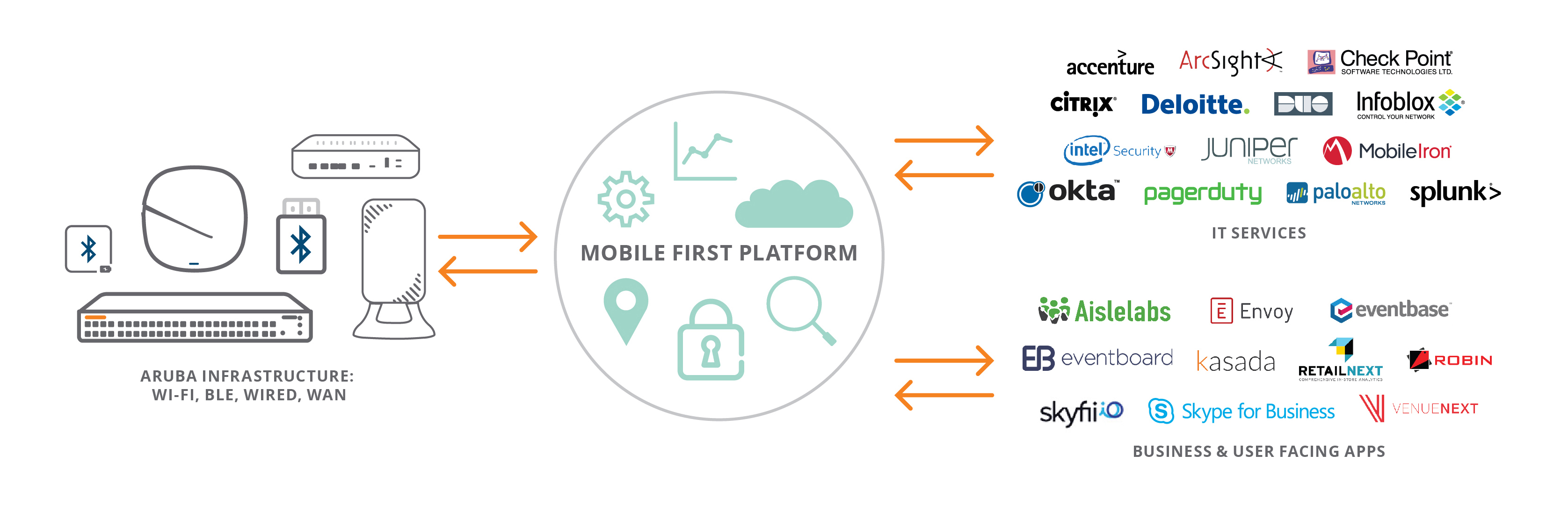 HPE Aruba Introduces Developer-Ready Mobile First Platform