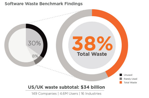 Global enterprise software waste today stands at 38%, totaling $28 billion of waste in the US alone, or $247 per user, according to a new study by software firm 1E. (Graphic: Business Wire)