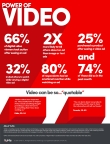 YuMe's Power of Video Research Infographic (Graphic: Business Wire)