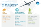 UAV Market in Demand and Growing Rapidly (Graphic: Business Wire)