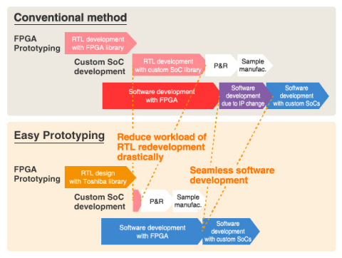 "Toshiba: Development schedule of ""Easy Prototyping"" solution vs. conventional method. (Graphic: Busi ..."
