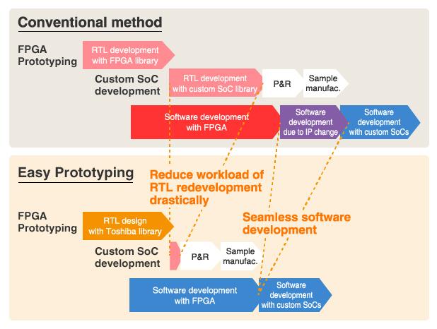 software vs platform