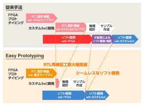 東芝:「Easy Prototyping」による開発スケジュール (画像:ビジネスワイヤ)
