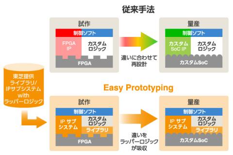 東芝:「Easy Prototyping」の仕組み (画像:ビジネスワイヤ)