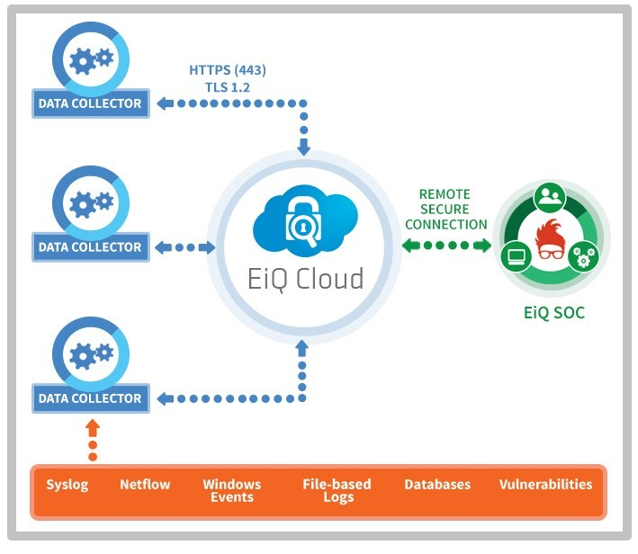 EiQ Networks Introduces First Fully Managed Cloud-native SIEM and