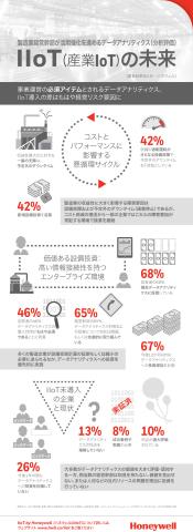 インフォグラフィック:製造業経営幹部対象、産業IoTについての調査 (画像:ビジネスワイヤ)