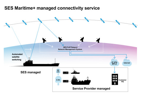 SES Launches Global Maritime+ Solution to Deliver High-Speed Connectivity to Vessels Traversing Oceans (Graphic: Business Wire)