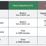 Sonatype Announces Nexus Repository Pro with High