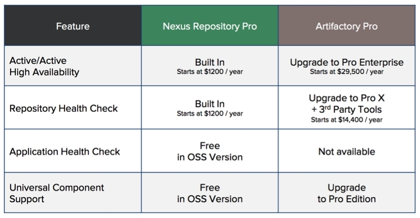 Sonatype Announces Nexus Repository Pro with High Availability and