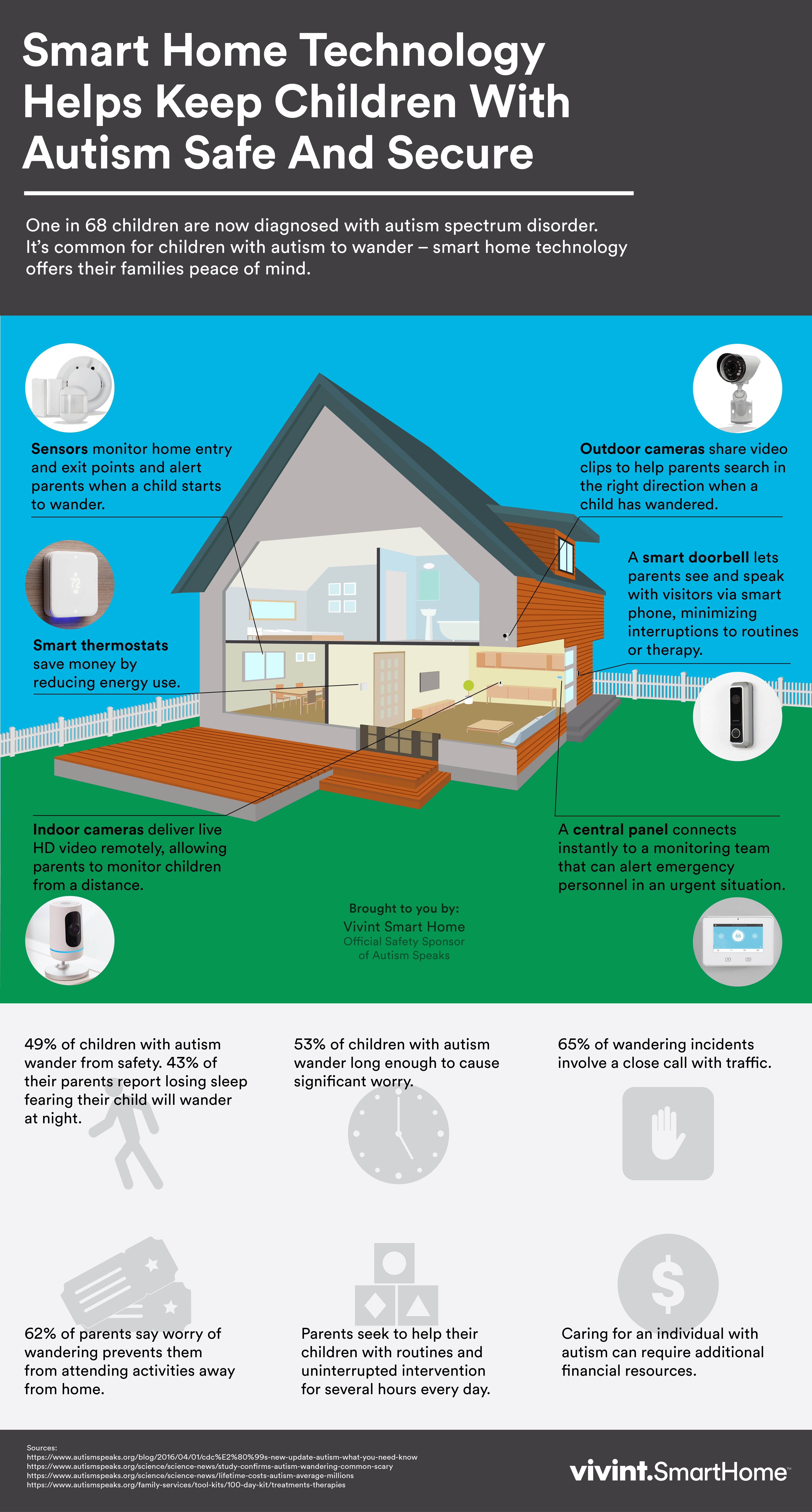 smart home technology helps keep children autism safe and smart home technology helps keep children autism safe and secure business wire