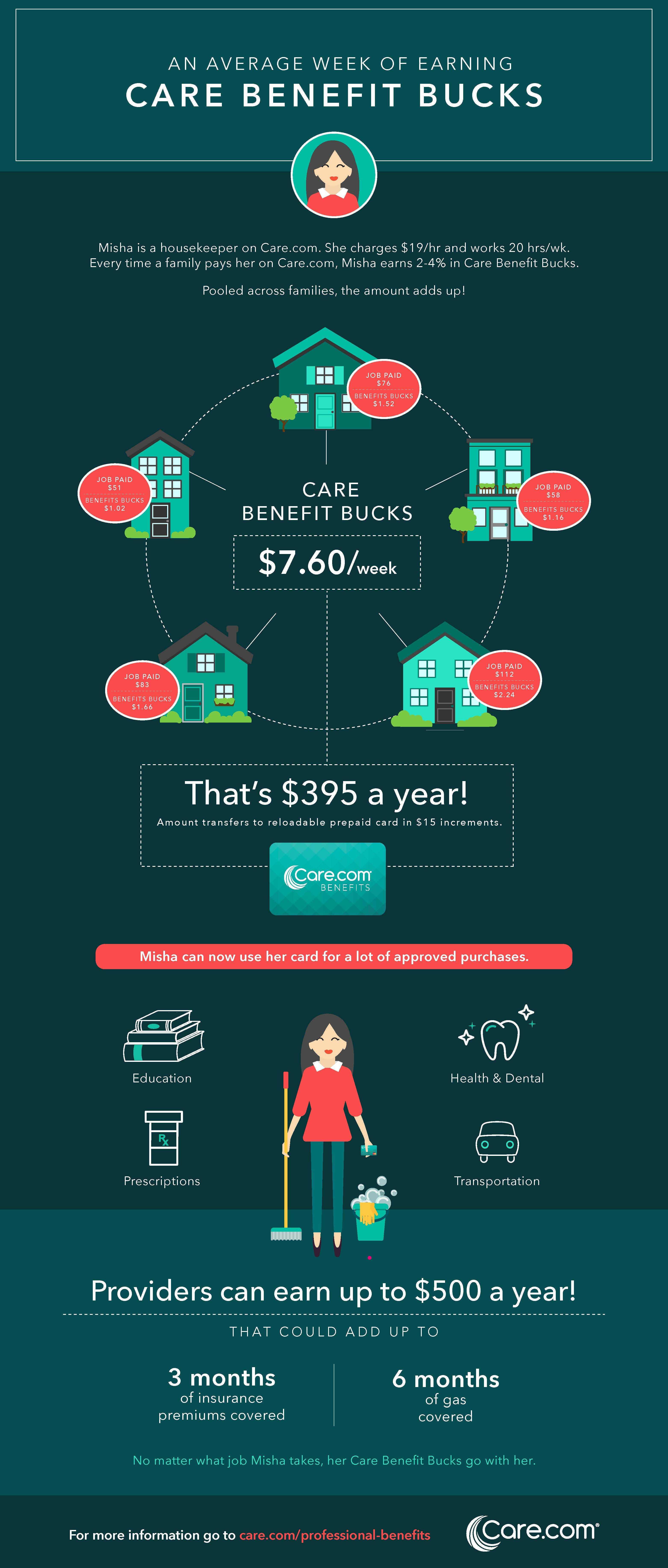Care.com Introduces Groundbreaking Peer-to-Peer Benefits Platform ...