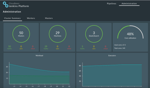 Dashboard provides live status of Jenkins Pipeline operations at scale so teams can review, react and report on the performance of their continuous delivery services (Graphic: Business Wire)