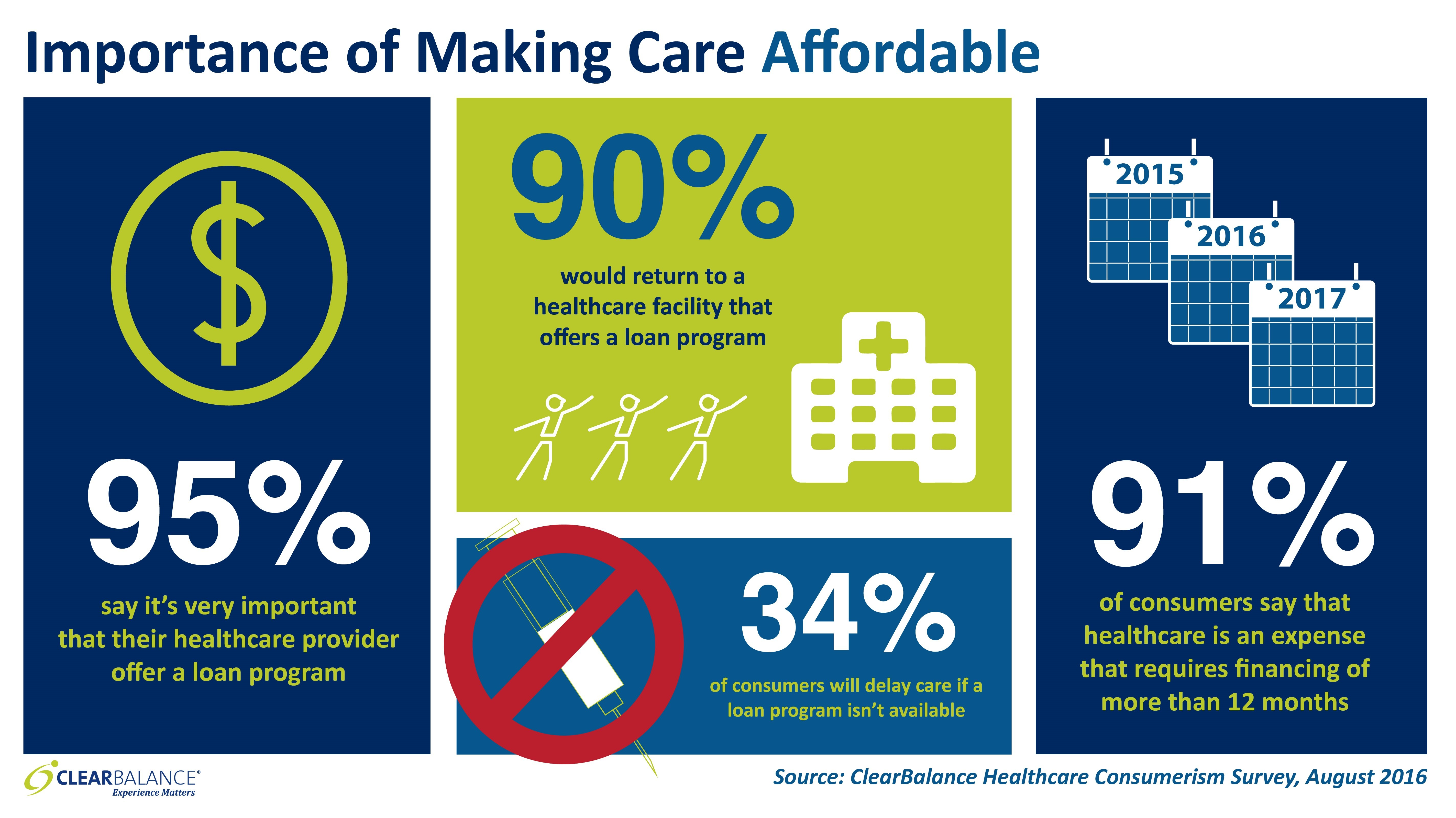 Clearbalance Consumerism Study Finds Patients Seek Affordable
