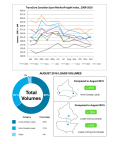 TransCore Canadian Spot Market Freight Index (Photo: Business Wire)