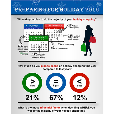Preparing For Holiday 2016 Source: Market Track Shopper Insight Series Survey