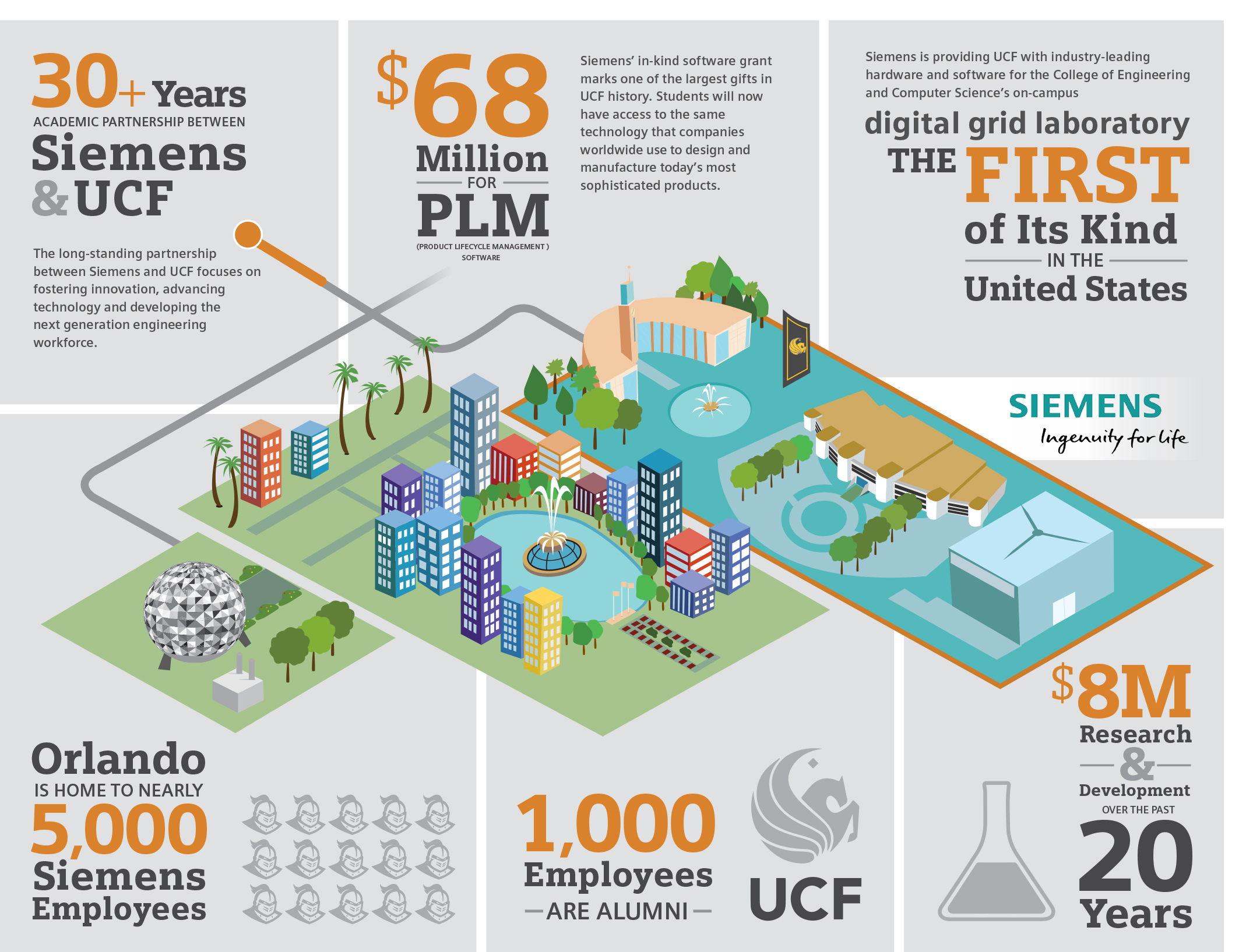 UCF Receives Software Grant Valued at $68 Million from Siemens