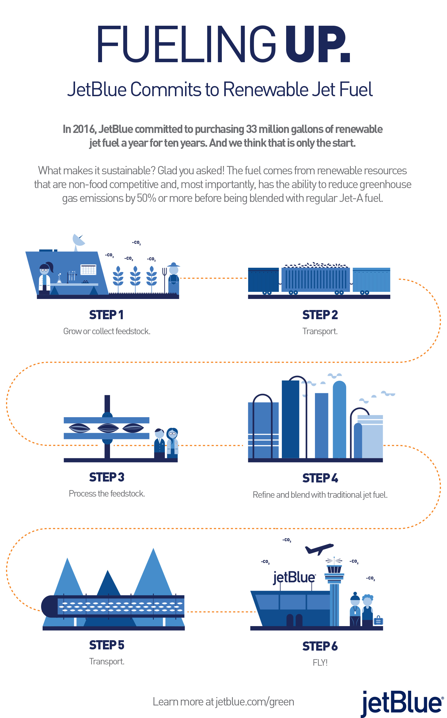 product lifecycle of the airline industry Q1 analysis the southwest airlines environment and the industry-specific factors and firm-specific factors strengths and weaknesses are internal f.