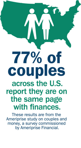Do couples see eye to eye about money? (Graphic: Ameriprise Financial)