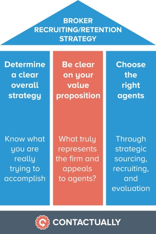 The Three Pillars of Successful Brokerage Recruiting. (Graphic: Business Wire)