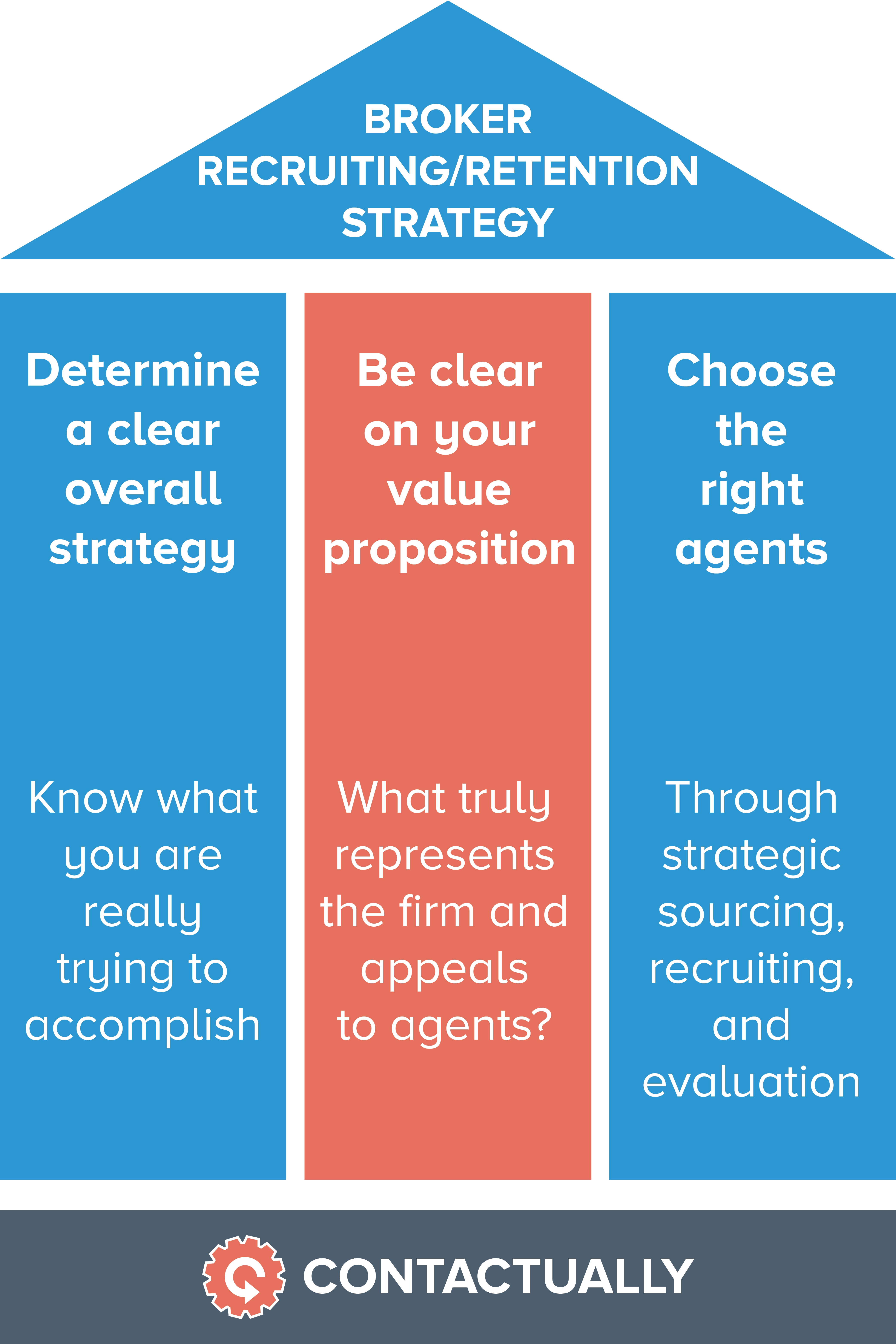 real estate brokers contactually s research suggests that