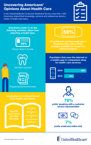 The UnitedHealthcare Consumer Sentiment Survey uncovered Americans' opinions, attitudes and knowledge about various health care topics, including comparison shopping, wellness, health literacy and customer service (Graphic: UnitedHealthcare).