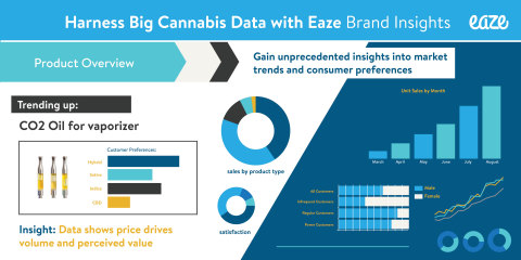 The Eaze BIP leverages data to aggregate, organize and present information to the industry at scale. (Graphic: Business Wire)