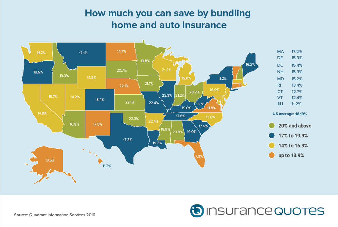 Is How Much You Save By Bundling Your Auto And Home Insurance Business Wire