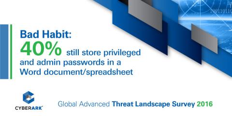 CyberArk Global Advanced Threat Landscape Survey 2016: http://www.cyberark.com/ThreatSurvey2016 (Photo: Business Wire)