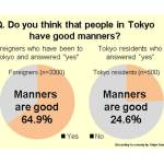 Do you think that people in Tokyo have good manners? (Graphic: Business Wire)